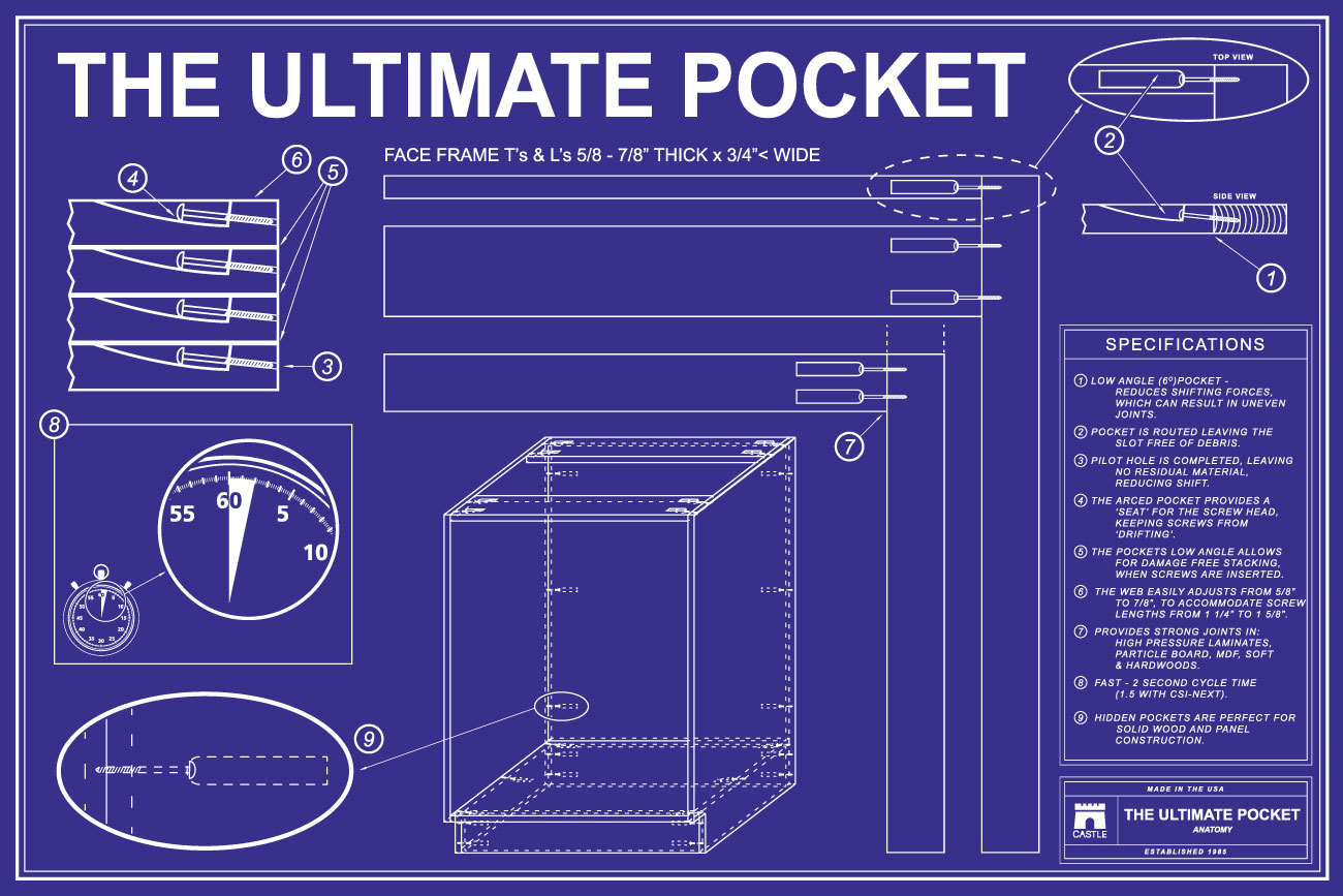 Pocket-Matrix